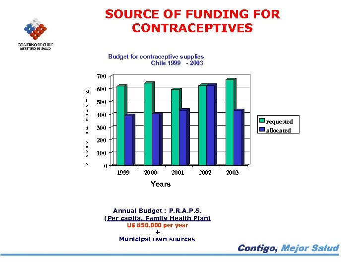 SOURCE OF FUNDING FOR CONTRACEPTIVES Budget for contraceptive supplies Chile 1999 - 2003 700