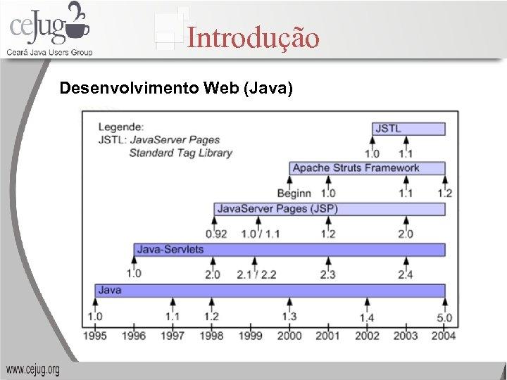 Introdução Desenvolvimento Web (Java)