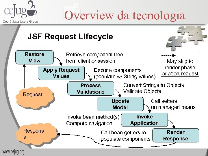 Overview da tecnologia JSF Request Lifecycle Restore View Retrieve component tree from client or