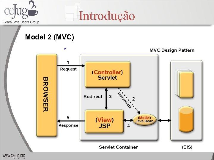 Introdução Model 2 (MVC)