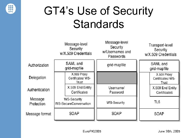GT 4's Use of Security Standards Euro. PKI 2005 June 30 th, 2005