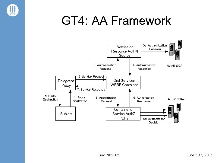 GT 4: AA Framework Service or Resource Auth. N Source 3. Authentication Request 3