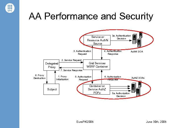 AA Performance and Security Service or Resource Auth. N Source 3. Authentication Request 3