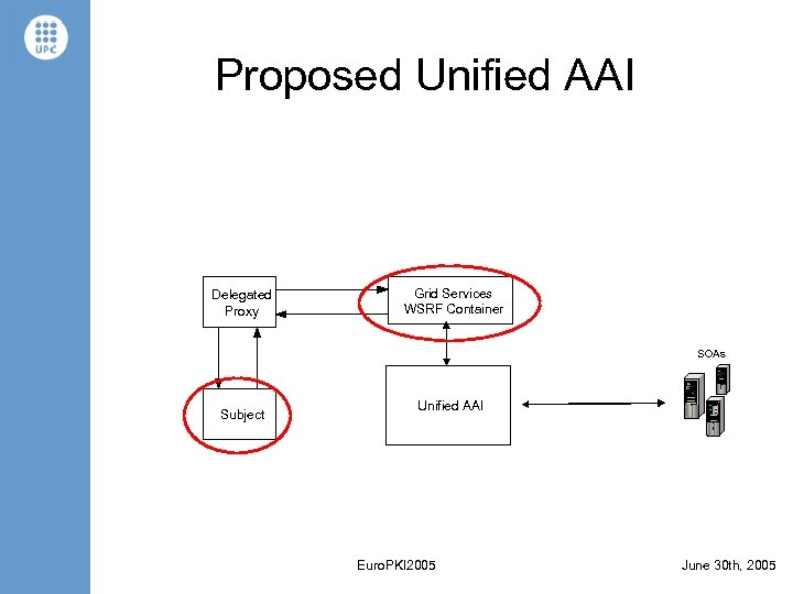 Proposed Unified AAI Delegated Proxy Grid Services WSRF Container SOAs Subject Unified AAI Euro.