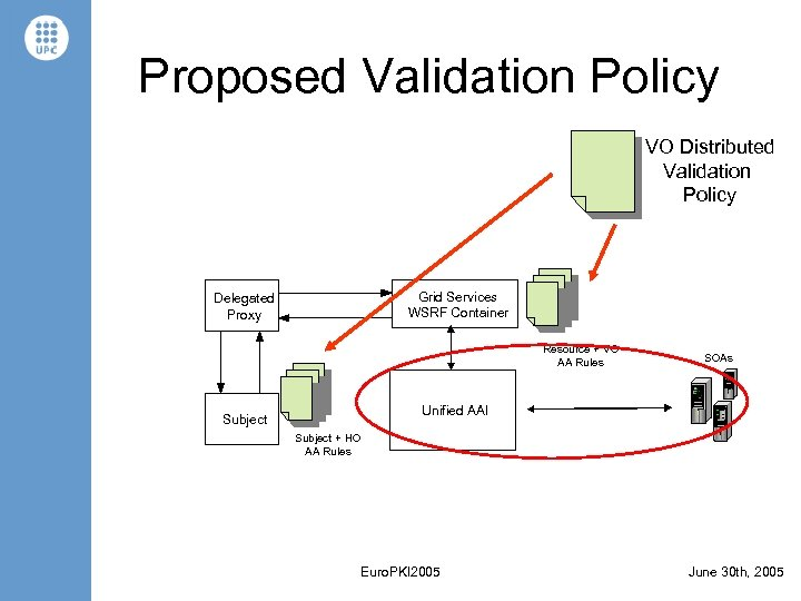 Proposed Validation Policy VO Distributed Validation Policy Grid Services WSRF Container Delegated Proxy Resource