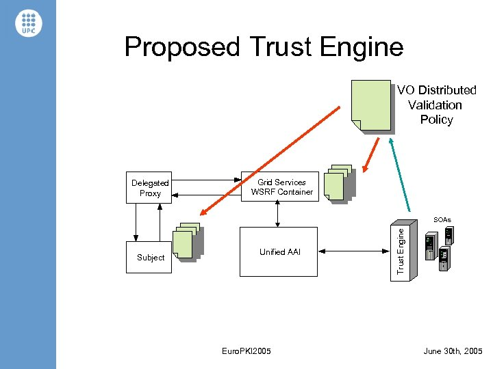 Proposed Trust Engine VO Distributed Validation Policy Delegated Proxy Grid Services WSRF Container Subject