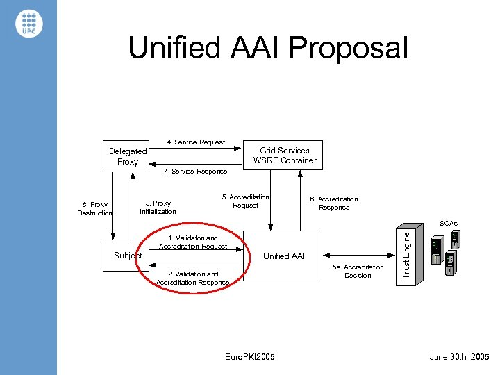 Unified AAI Proposal 4. Service Request Grid Services WSRF Container Delegated Proxy 7. Service