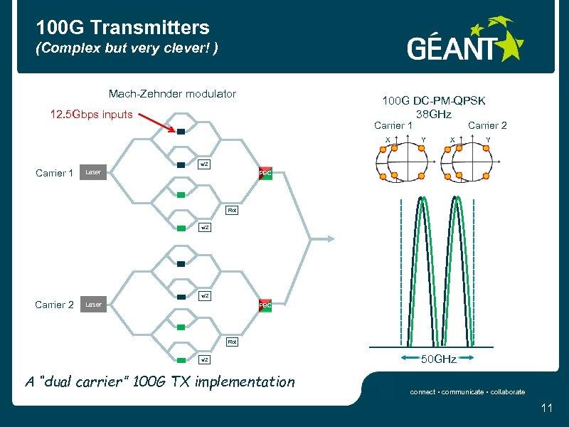 100 G Transmitters (Complex but very clever! ) Mach-Zehnder modulator 100 G DC-PM-QPSK 38