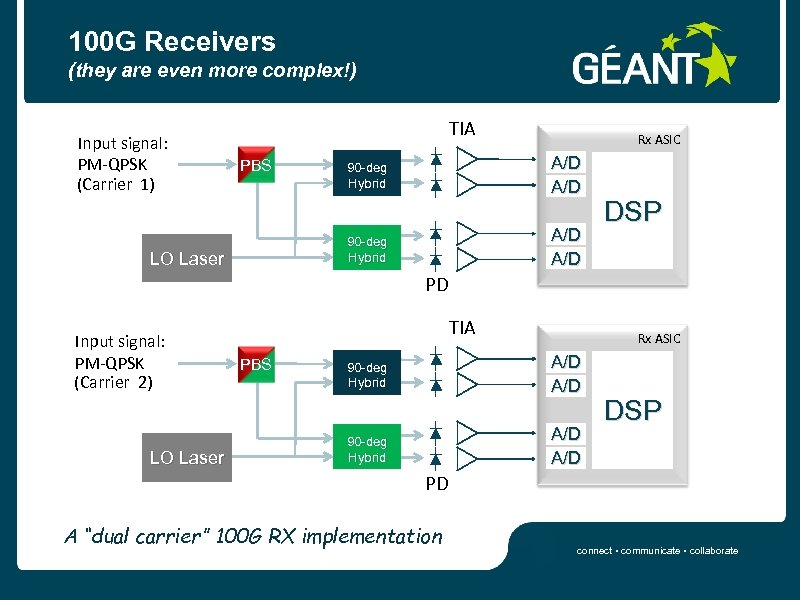 100 G Receivers (they are even more complex!) 90 -deg Hybrid A/D PBS Rx