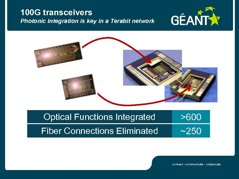 100 G transceivers Photonic Integration is key in a Terabit network Optical Functions Integrated