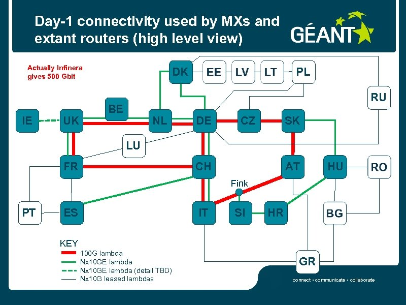 Day-1 connectivity used by MXs and extant routers (high level view) Actually Infinera gives