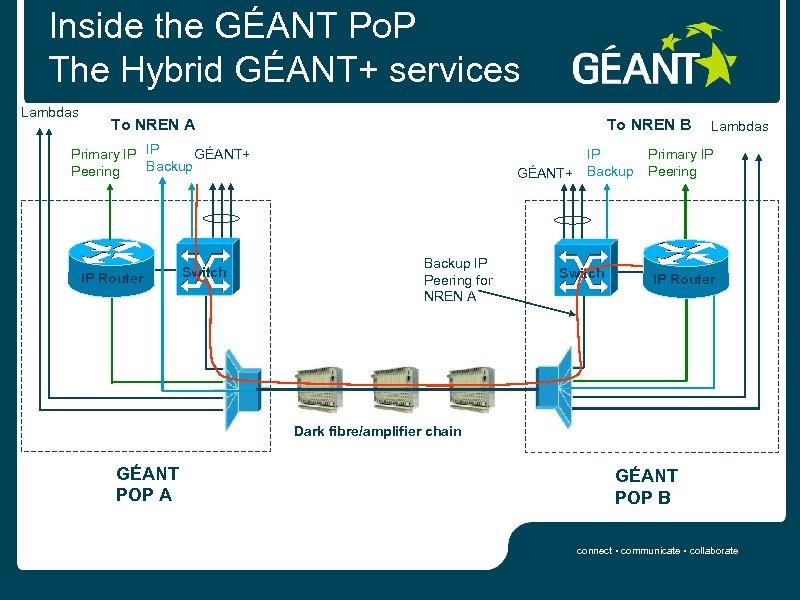Inside the GÉANT Po. P The Hybrid GÉANT+ services Lambdas To NREN B To