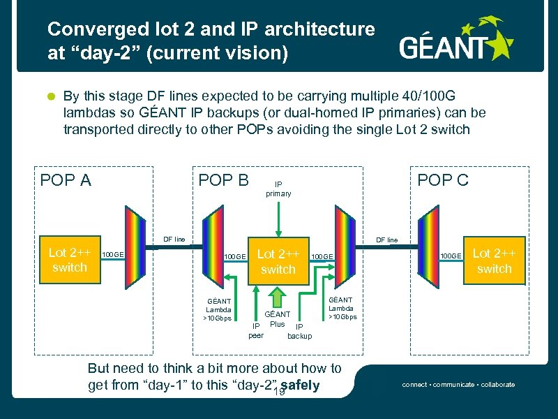 "Converged lot 2 and IP architecture at ""day-2"" (current vision) By this stage DF"