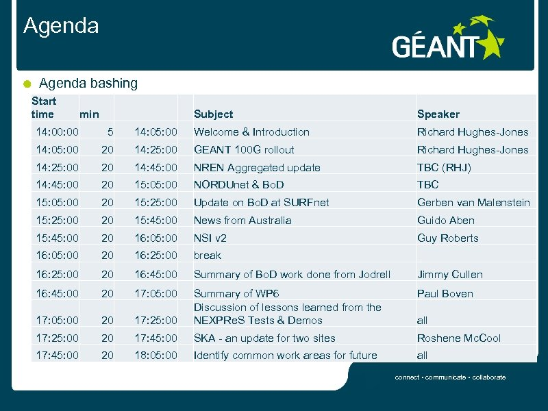 Agenda bashing Start time min Subject Speaker 14: 00 5 14: 05: 00 Welcome