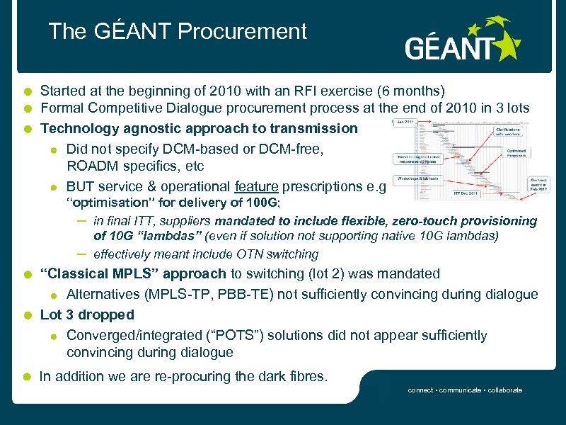 The GÉANT Procurement Started at the beginning of 2010 with an RFI exercise (6