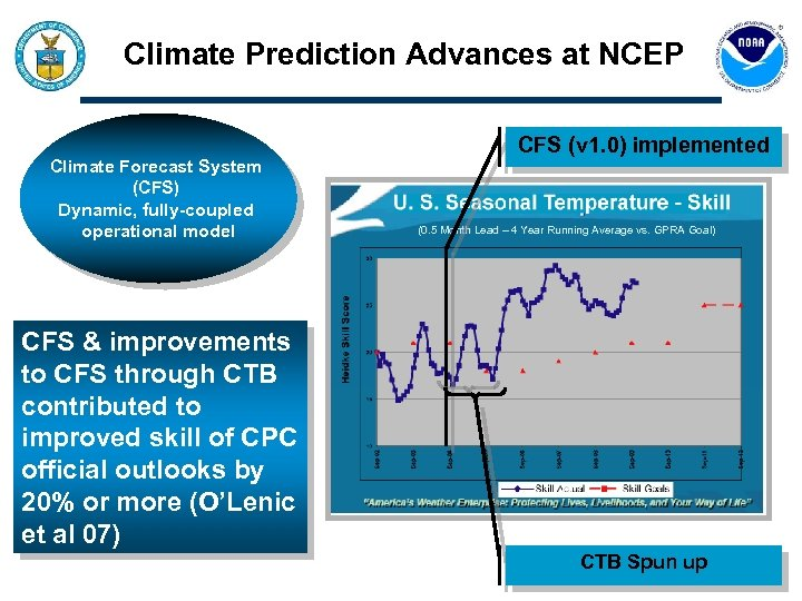 Climate Prediction Advances at NCEP Climate Forecast System (CFS) Dynamic, fully-coupled operational model CFS