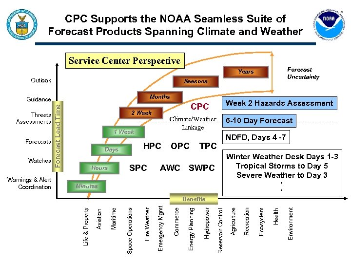 CPC Supports the NOAA Seamless Suite of Forecast Products Spanning Climate and Weather Service