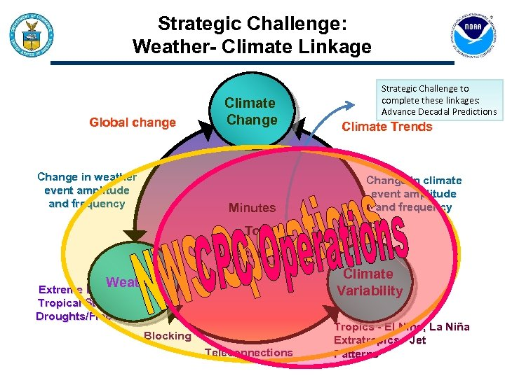 Strategic Challenge: Weather- Climate Linkage Global change Change in weather event amplitude and frequency