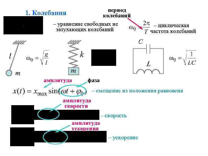 период колебаний – уравнение свободных не затухающих колебаний 1. Колебания – циклическая частота колебаний