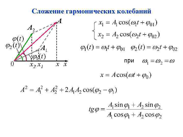 Сложение гармонических колебаний А А 2 А 1 0 х2 х1 х х при