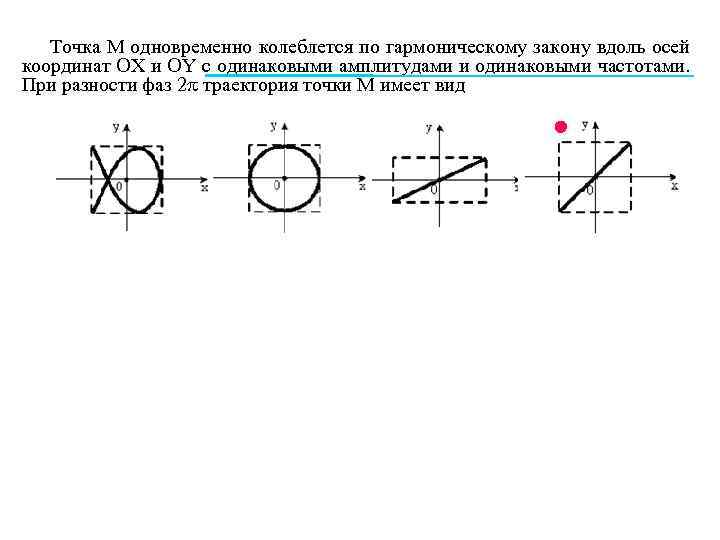 Точка М одновременно колеблется по гармоническому закону вдоль осей координат ОХ и OY с