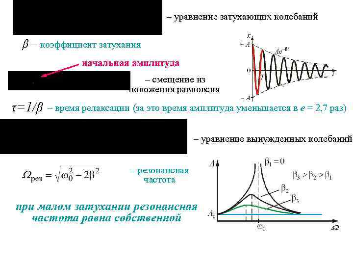 – уравнение затухающих колебаний β – коэффициент затухания начальная амплитуда – смещение из