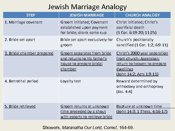 Jewish Marriage Analogy STEP JEWISH MARRIAGE CHURCH ANALOGY 1. Marriage covenant Groom initiated; Covenant
