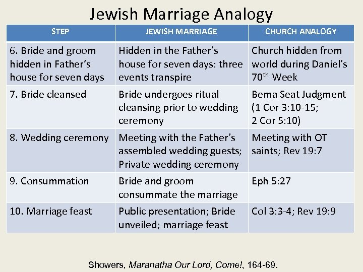 Jewish Marriage Analogy STEP JEWISH MARRIAGE CHURCH ANALOGY 6. Bride and groom hidden in