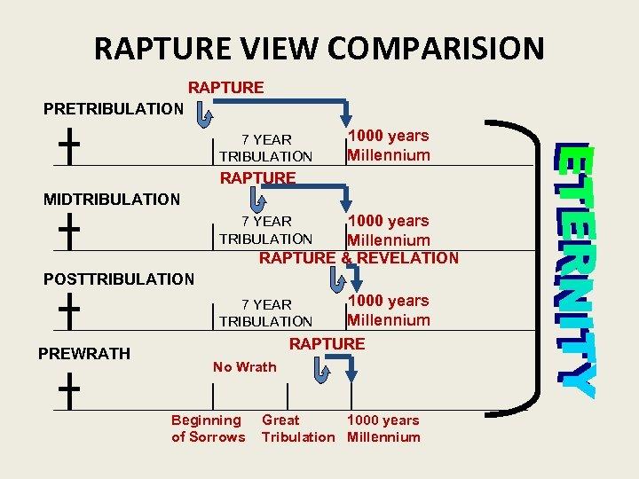 RAPTURE VIEW COMPARISION RAPTURE PRETRIBULATION 7 YEAR TRIBULATION 1000 years Millennium RAPTURE MIDTRIBULATION 1000
