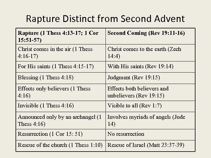 Rapture Distinct from Second Advent Rapture (1 Thess 4: 13 -17; 1 Cor 15: