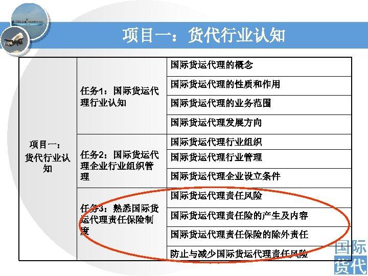 项目一:货代行业认知 国际货运代理的概念 任务 1:国际货运代 理行业认知 国际货运代理的性质和作用 国际货运代理的业务范围 国际货运代理发展方向 项目一: 货代行业认 知 国际货运代理行业组织 任务 2:国际货运代