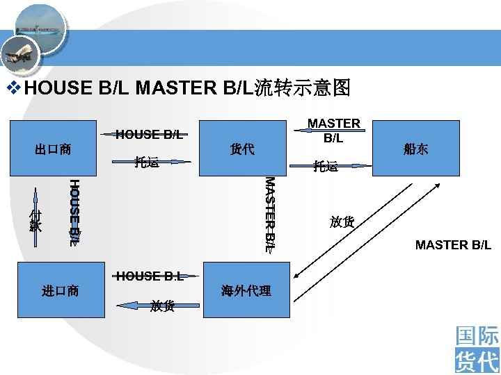 v HOUSE B/L MASTER B/L流转示意图 MASTER B/L HOUSE B/L 出口商 货代 托运 托运 MASTER