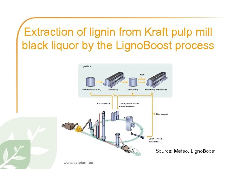 Extraction of lignin from Kraft pulp mill black liquor by the Ligno. Boost process