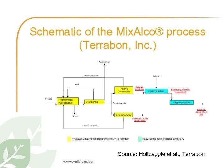 Schematic of the Mix. Alco® process (Terrabon, Inc. ) Source: Holtzapple et al. ,