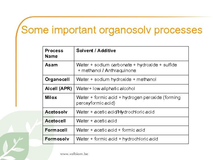 Some important organosolv processes Process Name Solvent / Additive Asam Water + sodium carbonate
