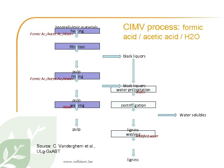 lignocellulosic materials heating Formic Ac. /Acetic Ac. /Water CIMV process: formic acid / acetic