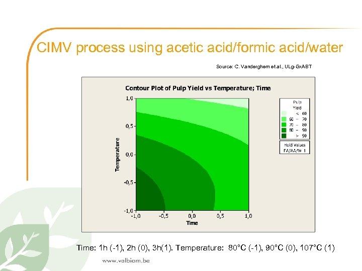 CIMV process using acetic acid/formic acid/water Source: C. Vanderghem et al. , ULg-Gx. ABT