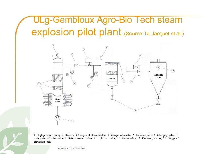 ULg-Gembloux Agro-Bio Tech steam explosion pilot plant (Source: N. Jacquet et al. )