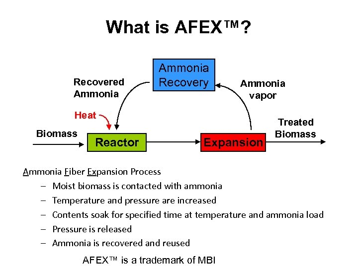 What is AFEX™? Recovered Ammonia Recovery Ammonia vapor Heat Biomass Reactor Expansion Explosion Treated