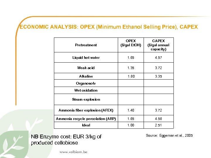 ECONOMIC ANALYSIS: OPEX (Minimum Ethanol Selling Price), CAPEX Pretreatment OPEX ($/gal Et. OH) CAPEX
