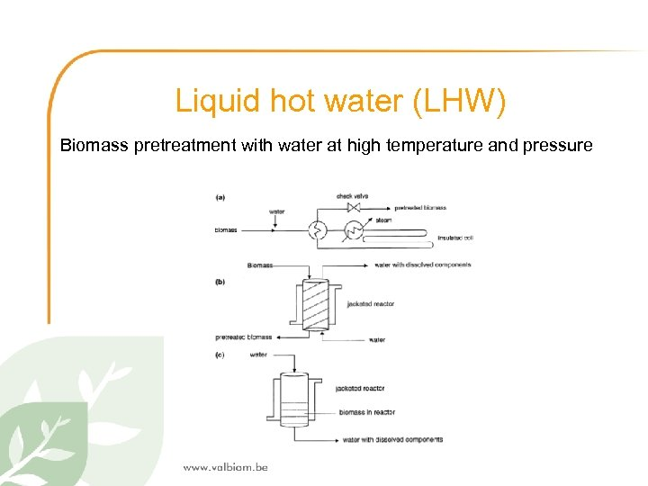 Liquid hot water (LHW) Biomass pretreatment with water at high temperature and pressure