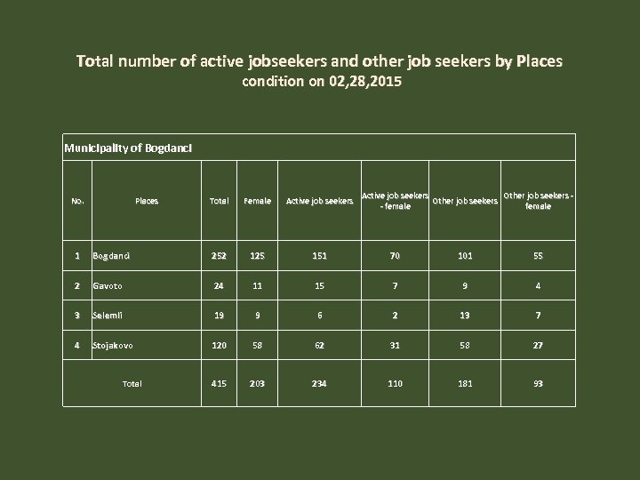 Total number of active jobseekers and other job seekers by Places condition on 02,