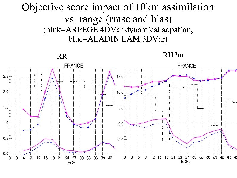 Objective score impact of 10 km assimilation vs. range (rmse and bias) (pink=ARPEGE 4