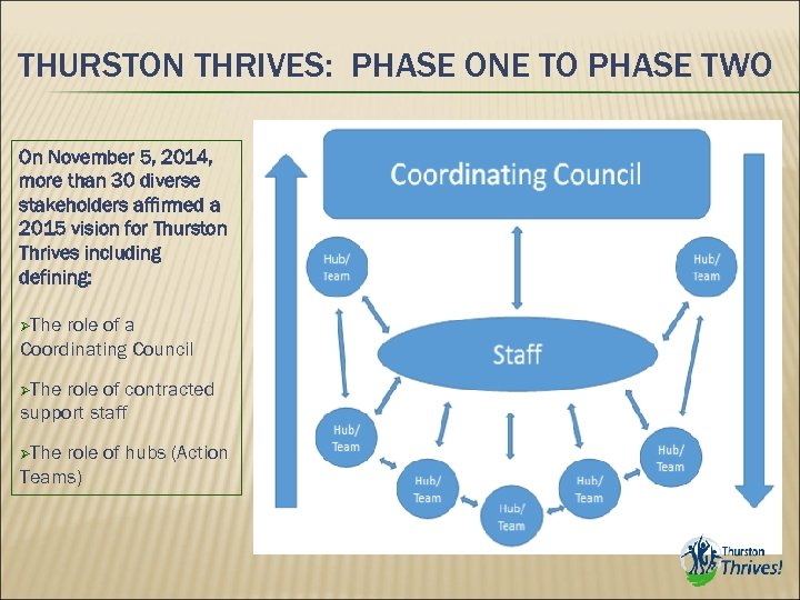 THURSTON THRIVES: PHASE ONE TO PHASE TWO On November 5, 2014, more than 30