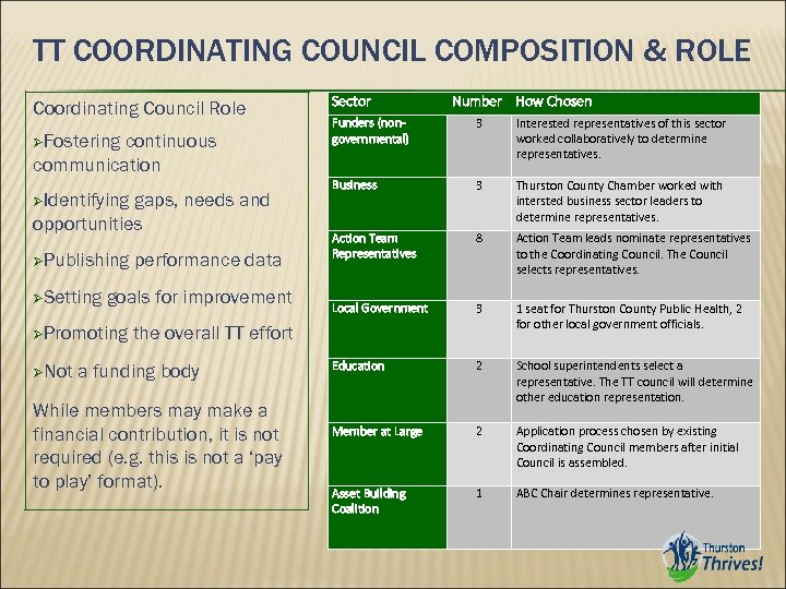 TT COORDINATING COUNCIL COMPOSITION & ROLE Coordinating Council Role Fostering continuous communication Identifying gaps,