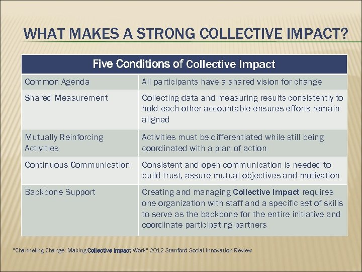WHAT MAKES A STRONG COLLECTIVE IMPACT? Five Conditions of Collective Impact Common Agenda All