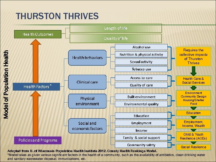 Model of Population Health THURSTON THRIVES Requires the collective impacts of Thurston Thrives Health