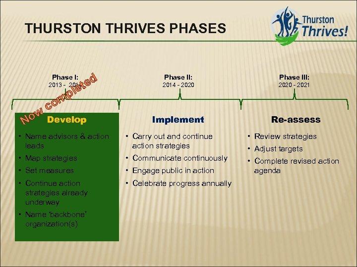 THURSTON THRIVES PHASES d 2013 - 2014 te ple om c Phase I: ow