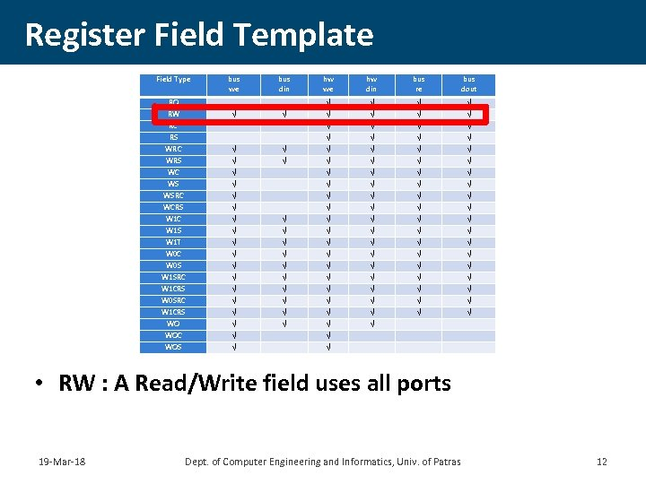 Register Field Template Field Type bus we bus din hw we hw din bus