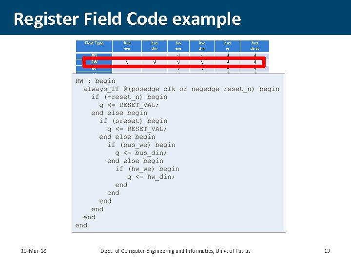 Register Field Code example Field Type bus din hw we hw din bus re